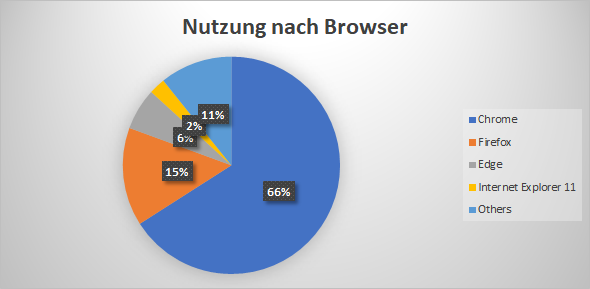 qmBase Software Nutzung nach Browser